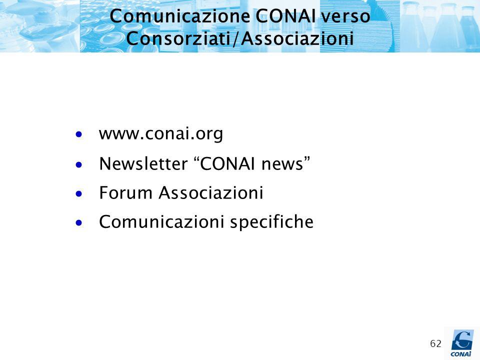 62 Comunicazione CONAI verso Consorziati/Associazioni www.conai.org Newsletter CONAI news Forum Associazioni Comunicazioni specifiche