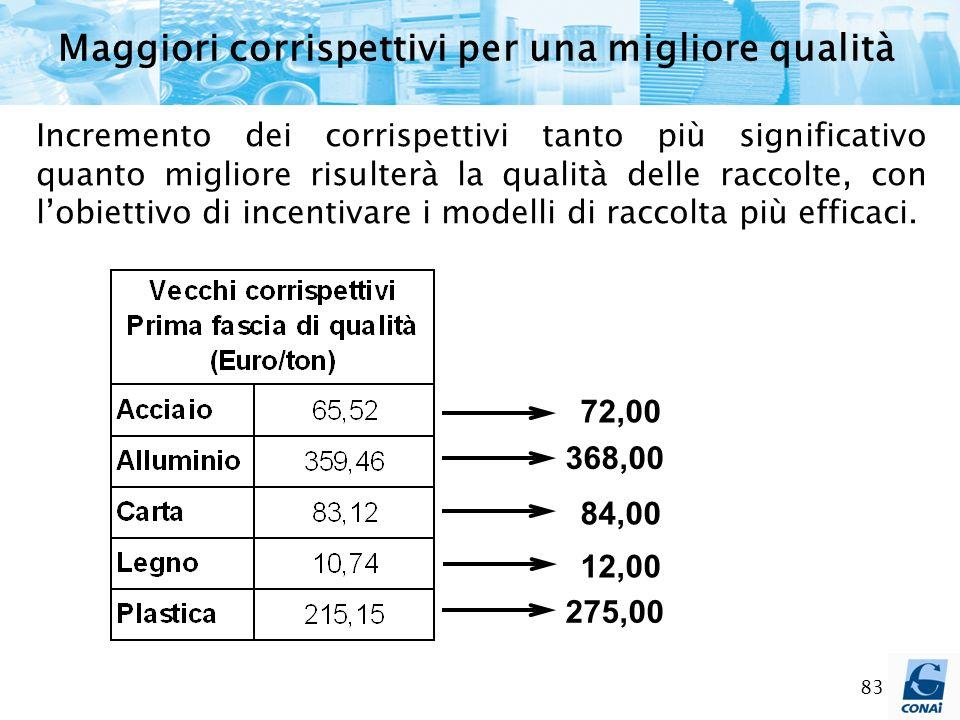 83 Incremento dei corrispettivi tanto più significativo quanto migliore risulterà la qualità delle raccolte, con lobiettivo di incentivare i modelli d