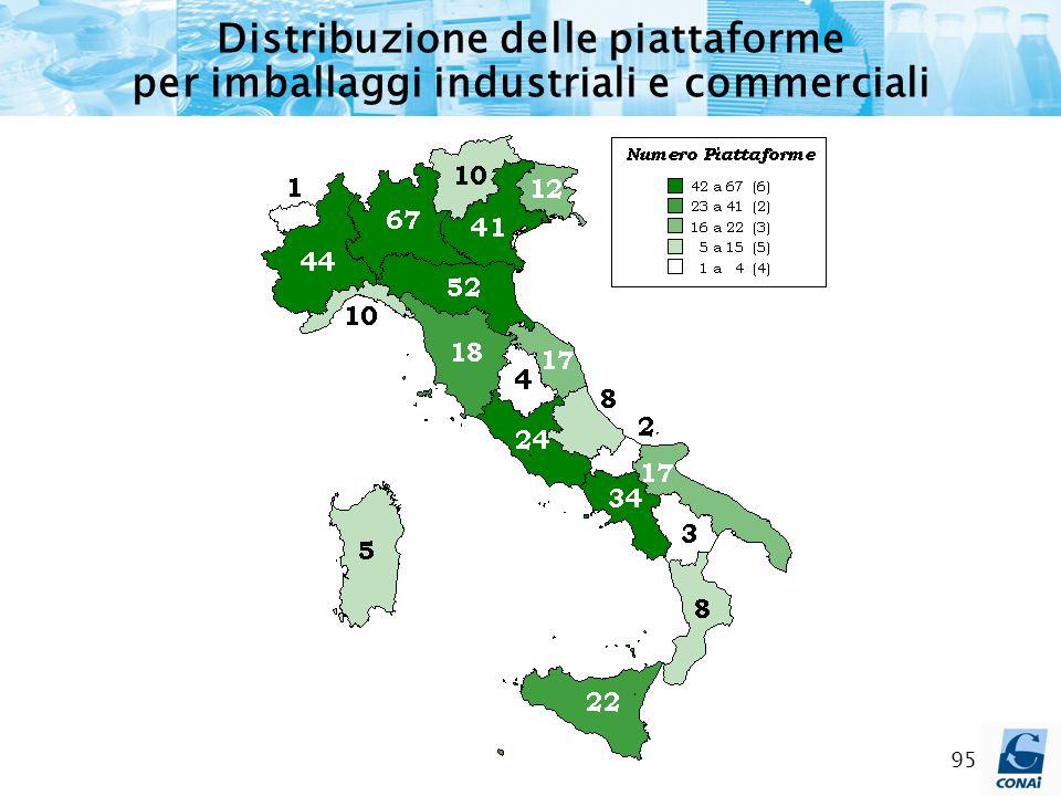 95 Distribuzione delle piattaforme per imballaggi industriali e commerciali