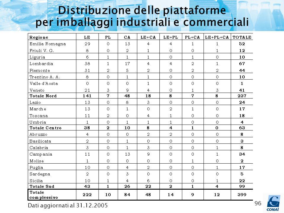 96 Distribuzione delle piattaforme per imballaggi industriali e commerciali Dati aggiornati al 31.12.2005