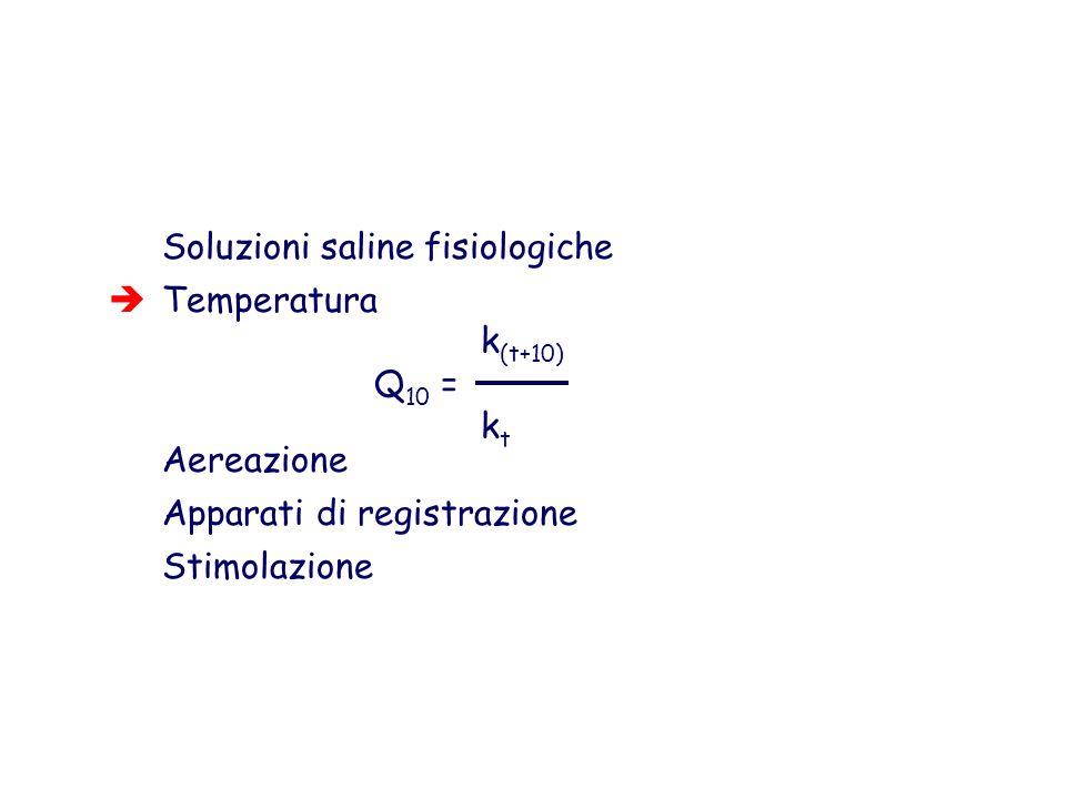 Soluzioni saline fisiologiche Temperatura Aereazione Apparati di registrazione Stimolazione k (t+10) Q 10 = k t