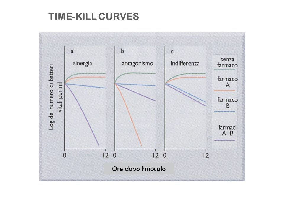 TIME-KILL CURVES Ore dopo linoculo