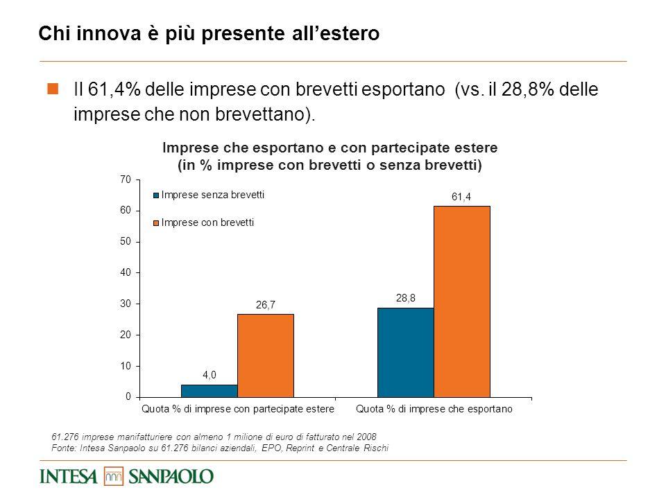 Chi innova è più presente allestero Il 61,4% delle imprese con brevetti esportano (vs. il 28,8% delle imprese che non brevettano). Imprese che esporta