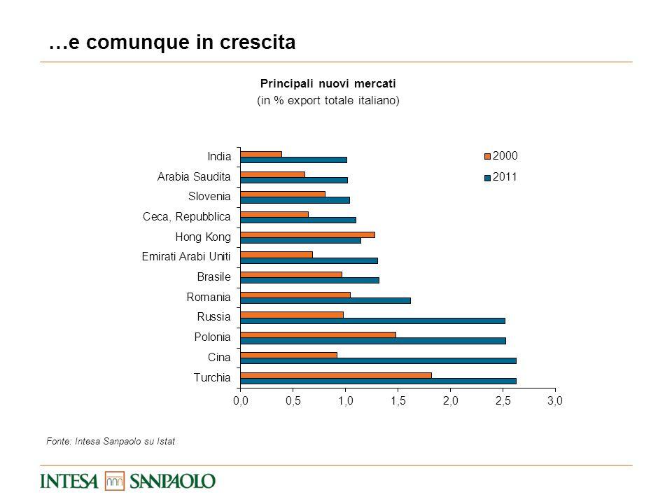 Principali nuovi mercati (in % export totale italiano) …e comunque in crescita Fonte: Intesa Sanpaolo su Istat