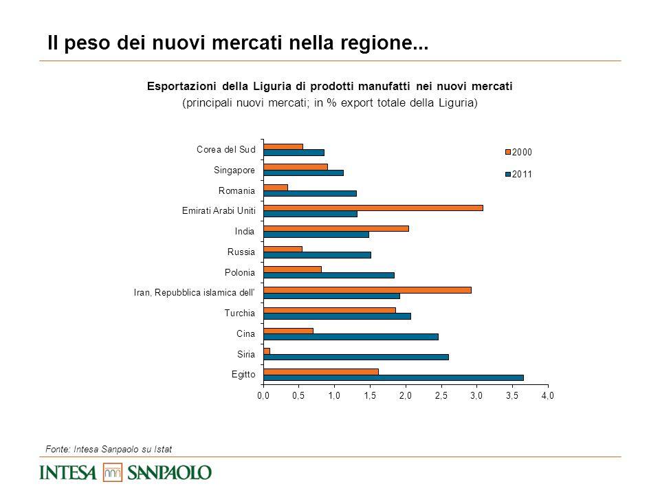 Esportazioni della Liguria di prodotti manufatti nei nuovi mercati (principali nuovi mercati; in % export totale della Liguria) Il peso dei nuovi merc