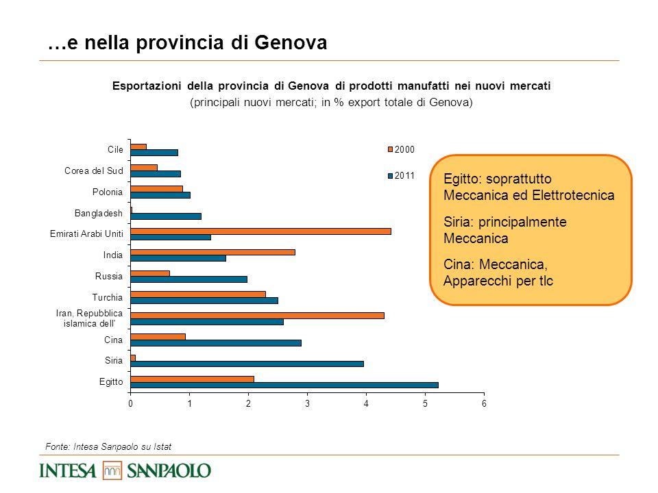 …e nella provincia di Genova Esportazioni della provincia di Genova di prodotti manufatti nei nuovi mercati (principali nuovi mercati; in % export tot