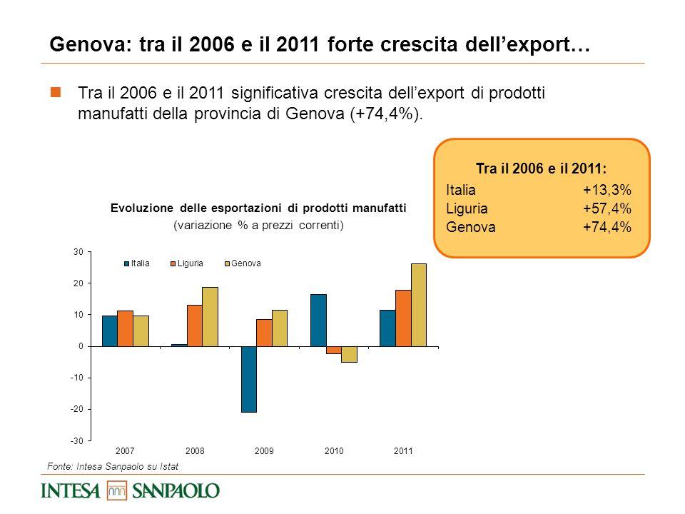 Evoluzione delle esportazioni di prodotti manufatti (variazione % a prezzi correnti) Genova: tra il 2006 e il 2011 forte crescita dellexport… Fonte: I