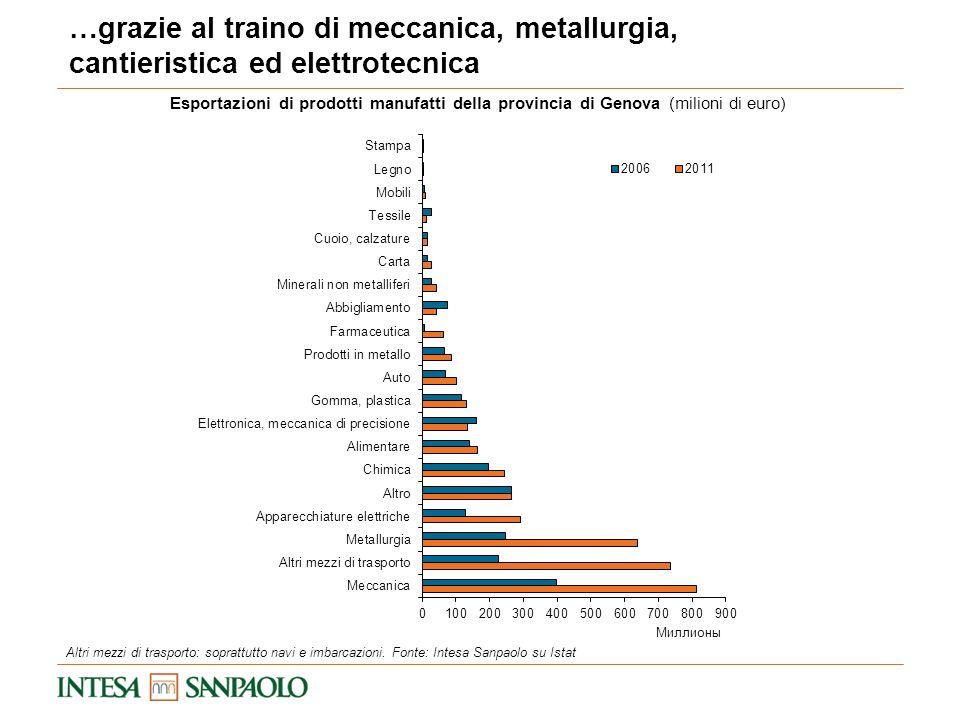 Esportazioni di prodotti manufatti della provincia di Genova (milioni di euro) …grazie al traino di meccanica, metallurgia, cantieristica ed elettrote