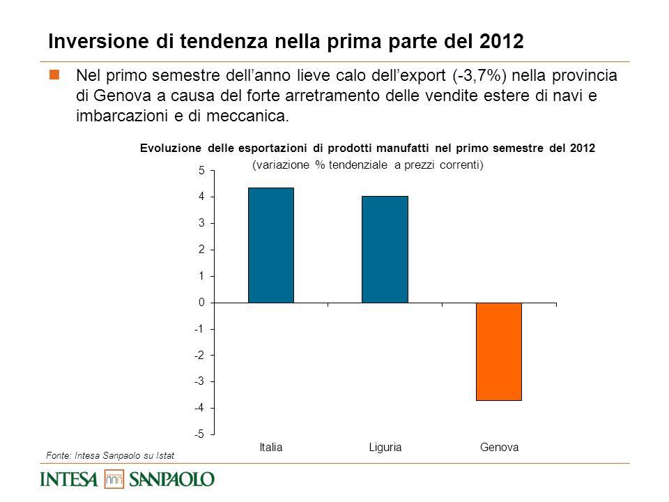 Evoluzione delle esportazioni di prodotti manufatti nel primo semestre del 2012 (variazione % tendenziale a prezzi correnti) Inversione di tendenza ne
