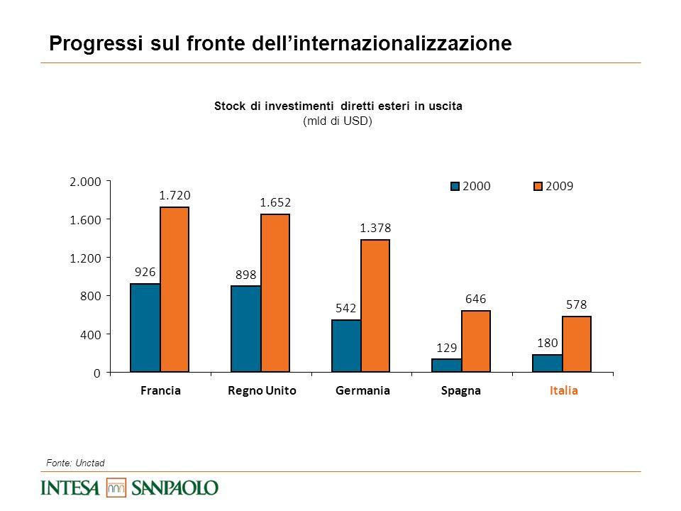 Progressi sul fronte dellinternazionalizzazione Fonte: Unctad Stock di investimenti diretti esteri in uscita (mld di USD) 926 898 542 129 180 1.720 1.