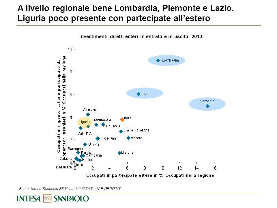 A livello regionale bene Lombardia, Piemonte e Lazio. Liguria poco presente con partecipate allestero Investimenti diretti esteri in entrata e in usci