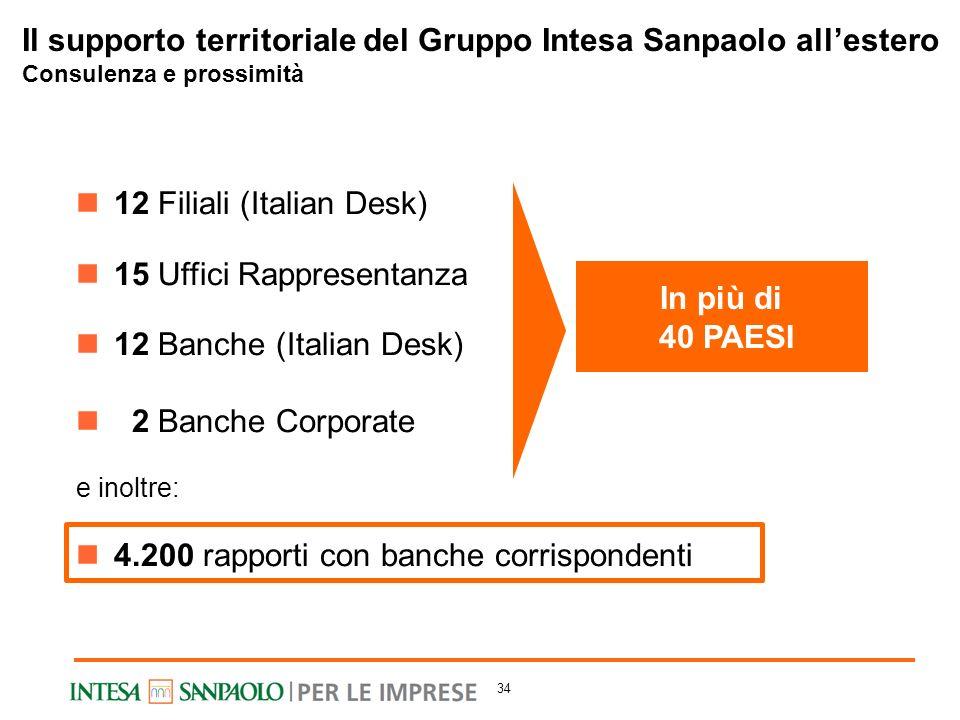 In più di 40 PAESI 12 Filiali (Italian Desk) 15 Uffici Rappresentanza 12 Banche (Italian Desk) 2 Banche Corporate e inoltre: 4.200 rapporti con banche