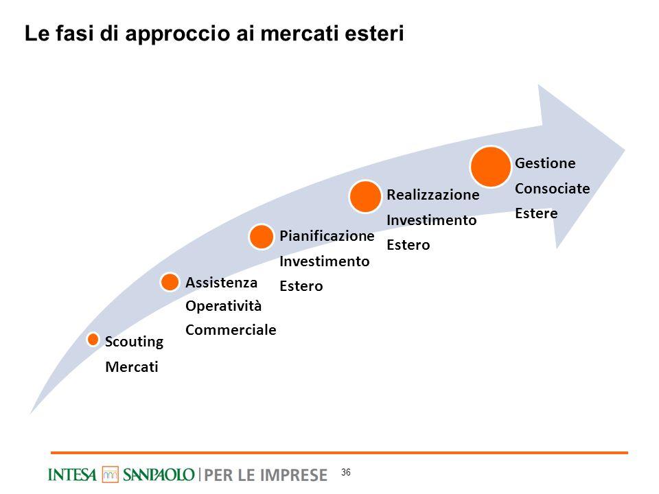 Le fasi di approccio ai mercati esteri Assistenza Operazione Commerciale Scouting Mercati Assistenza Operatività Commerciale Pianificazione Investimen