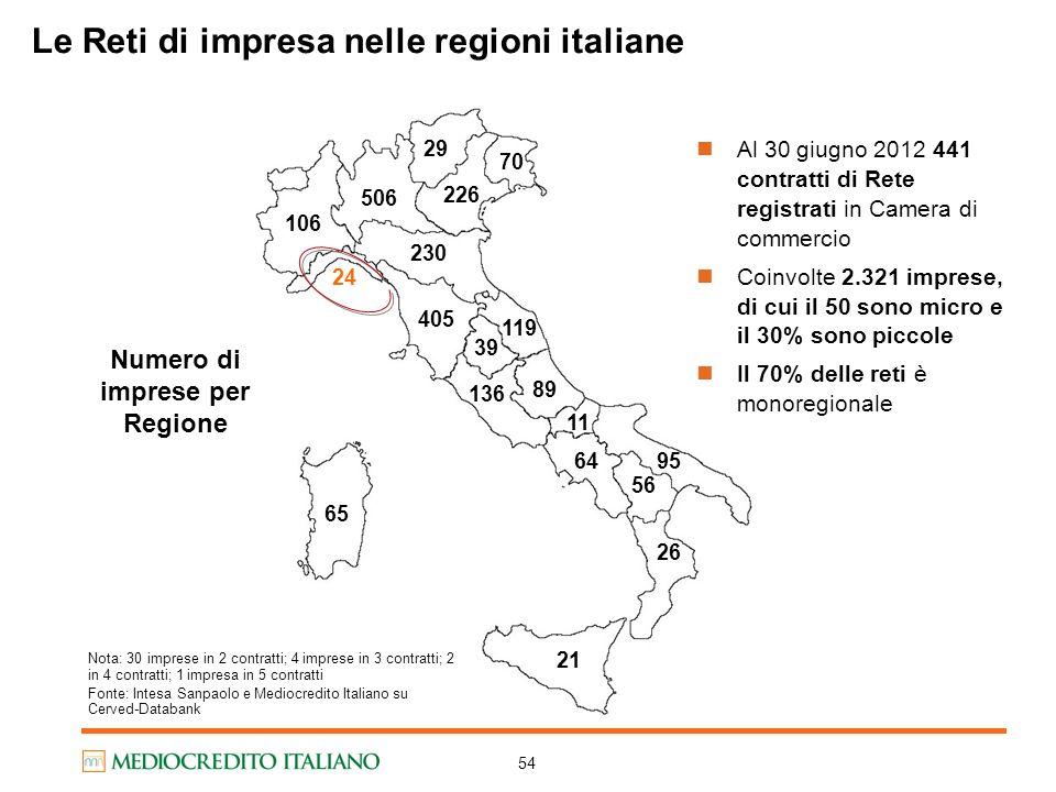 54 Le Reti di impresa nelle regioni italiane Nota: 30 imprese in 2 contratti; 4 imprese in 3 contratti; 2 in 4 contratti; 1 impresa in 5 contratti Fon