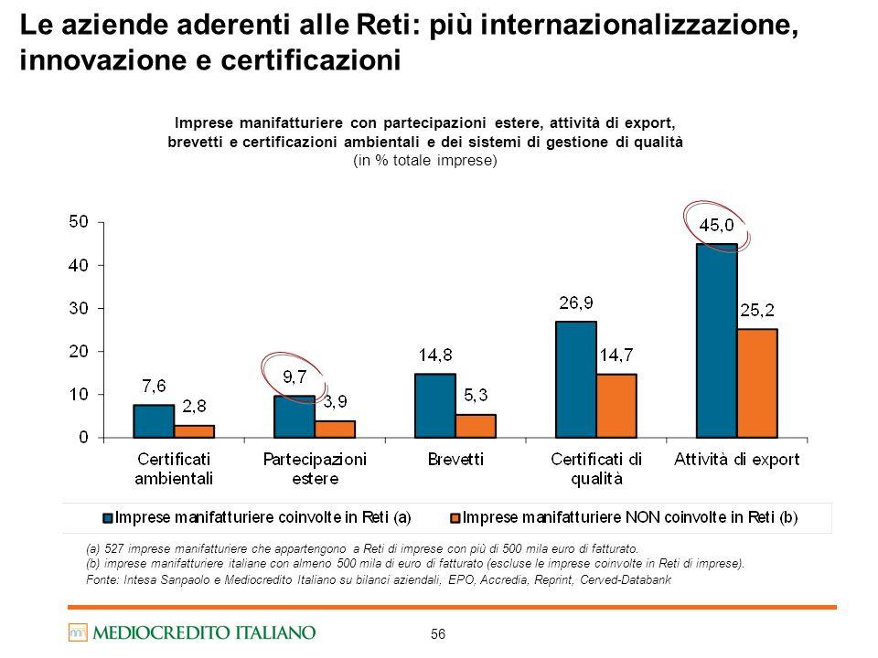 56 (a) 527 imprese manifatturiere che appartengono a Reti di imprese con più di 500 mila euro di fatturato. (b) imprese manifatturiere italiane con al