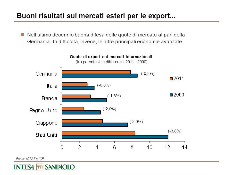 Buoni risultati sui mercati esteri per le export... Quote di export sui mercati internazionali (tra parentesi le differenze 2011 -2000) Fonte: ISTAT e