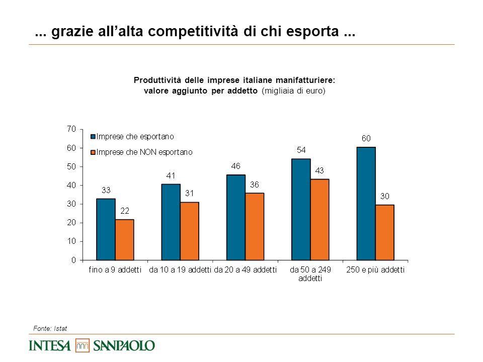 ... grazie allalta competitività di chi esporta... Fonte: Istat Produttività delle imprese italiane manifatturiere: valore aggiunto per addetto (migli