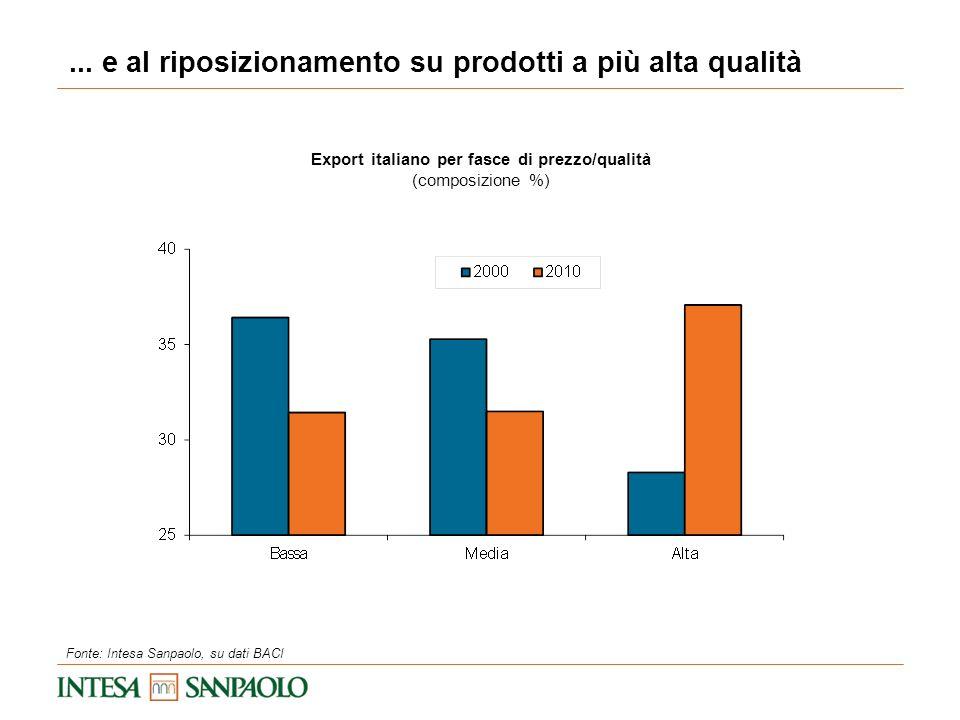 ... e al riposizionamento su prodotti a più alta qualità Export italiano per fasce di prezzo/qualità (composizione %) Fonte: Intesa Sanpaolo, su dati