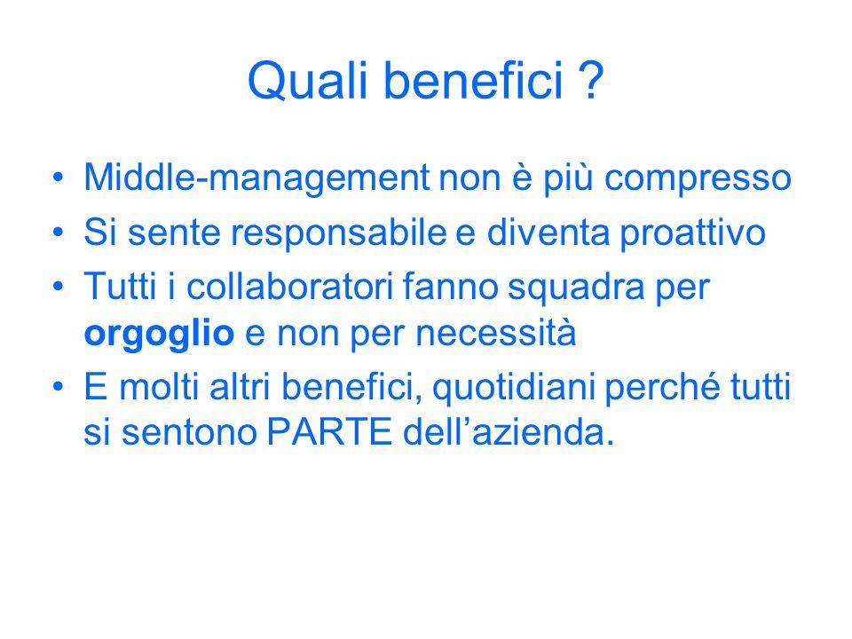 Quali benefici ? Middle-management non è più compresso Si sente responsabile e diventa proattivo Tutti i collaboratori fanno squadra per orgoglio e no