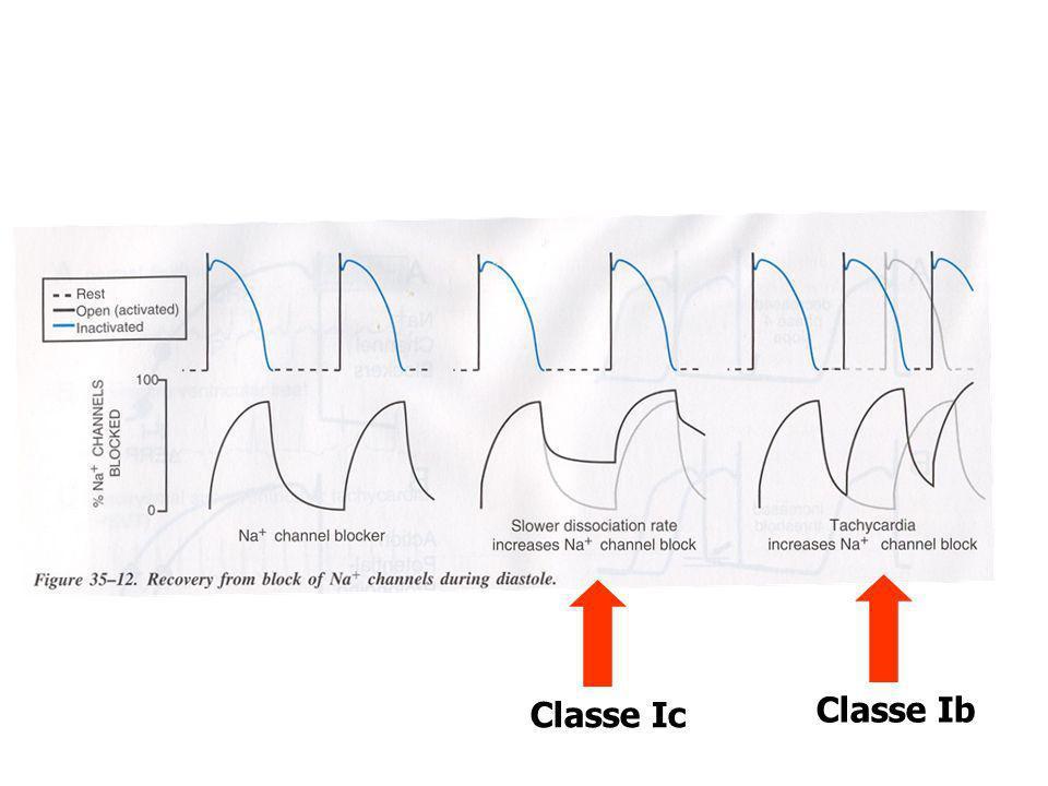 Classe IcClasse Ib