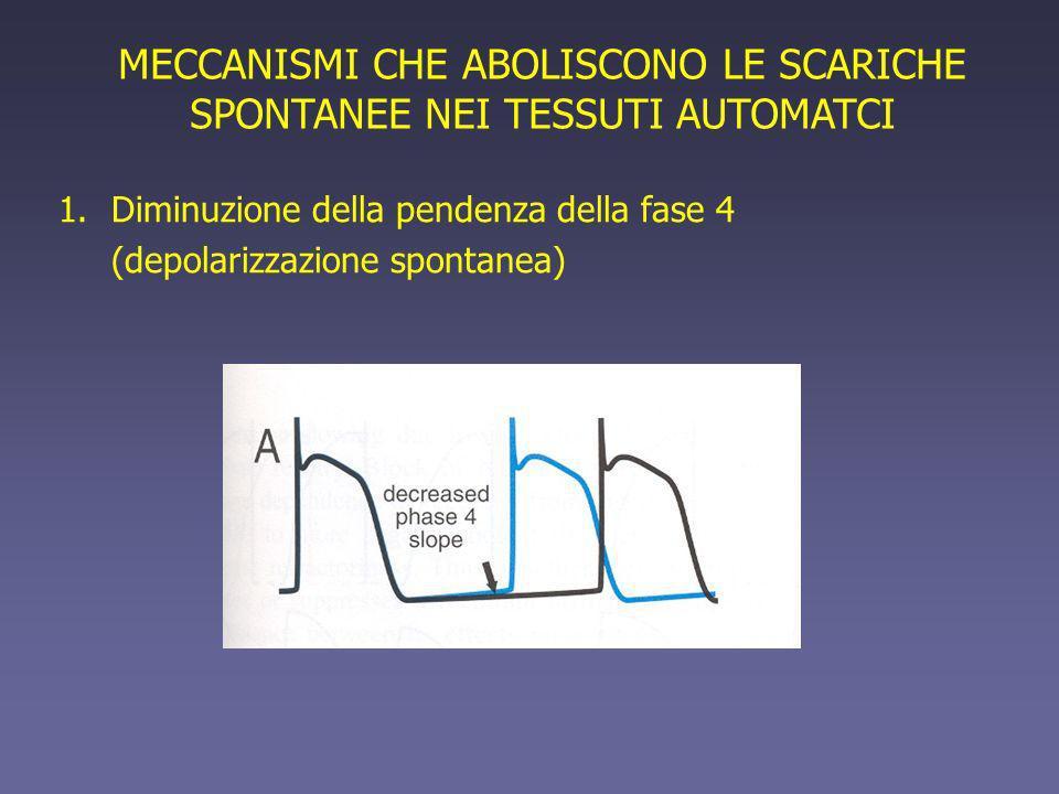 MECCANISMI CHE ABOLISCONO LE SCARICHE SPONTANEE NEI TESSUTI AUTOMATCI 1.Diminuzione della pendenza della fase 4 (depolarizzazione spontanea)
