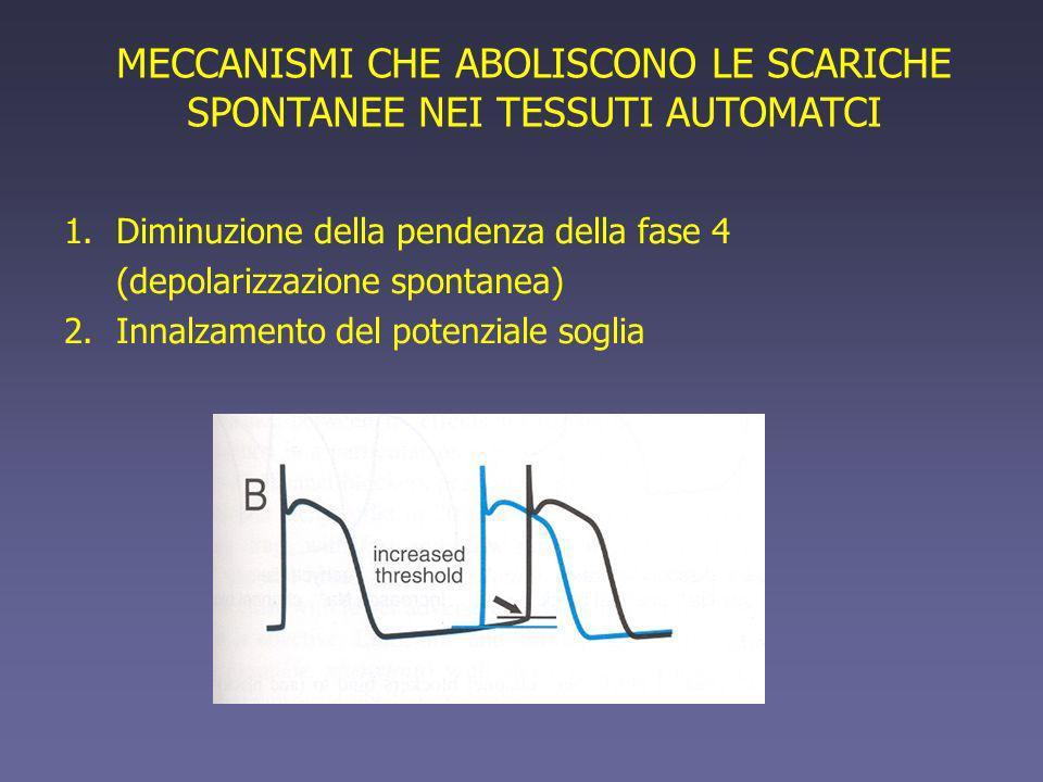MECCANISMI CHE ABOLISCONO LE SCARICHE SPONTANEE NEI TESSUTI AUTOMATCI 1.Diminuzione della pendenza della fase 4 (depolarizzazione spontanea) 2.Innalza