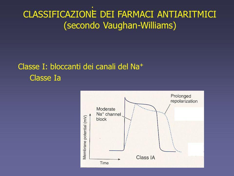 CLASSIFICAZIONE DEI FARMACI ANTIARITMICI (secondo Vaughan-Williams) Classe I: bloccanti dei canali del Na + Classe Ia :