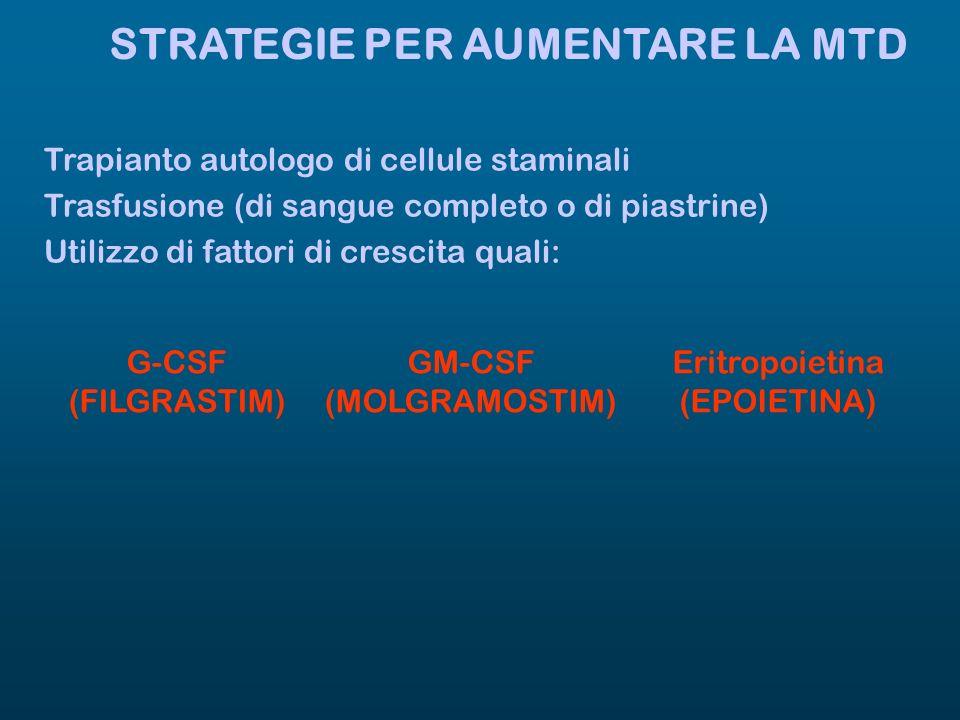 STRATEGIE PER AUMENTARE LA MTD Trapianto autologo di cellule staminali Trasfusione (di sangue completo o di piastrine) Utilizzo di fattori di crescita