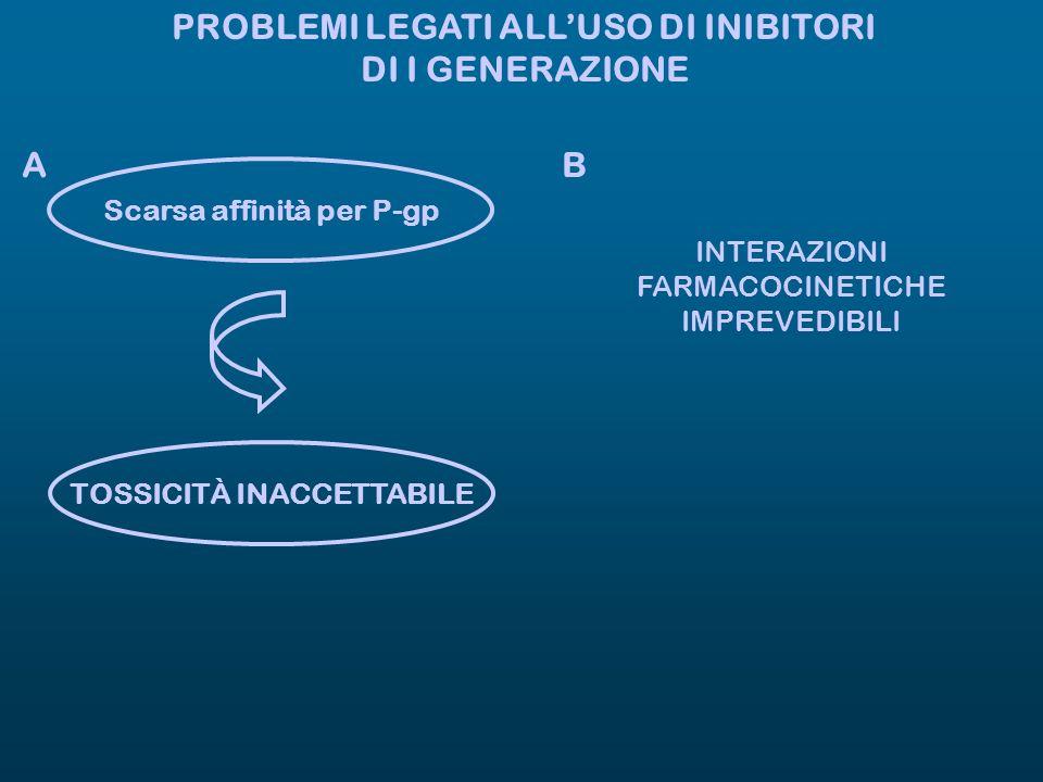PROBLEMI LEGATI ALLUSO DI INIBITORI DI I GENERAZIONE Scarsa affinità per P-gp TOSSICITÀ INACCETTABILE AB INTERAZIONI FARMACOCINETICHE IMPREVEDIBILI