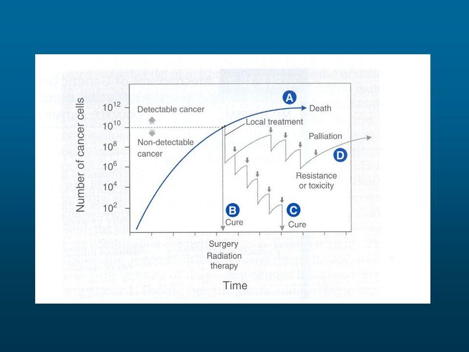 STRATEGIE PER AUMENTARE LA MTD Trapianto autologo di cellule staminali Trasfusione (di sangue completo o di piastrine) Utilizzo di fattori di crescita quali: G-CSF (FILGRASTIM) GM-CSF (MOLGRAMOSTIM) Eritropoietina (EPOIETINA)