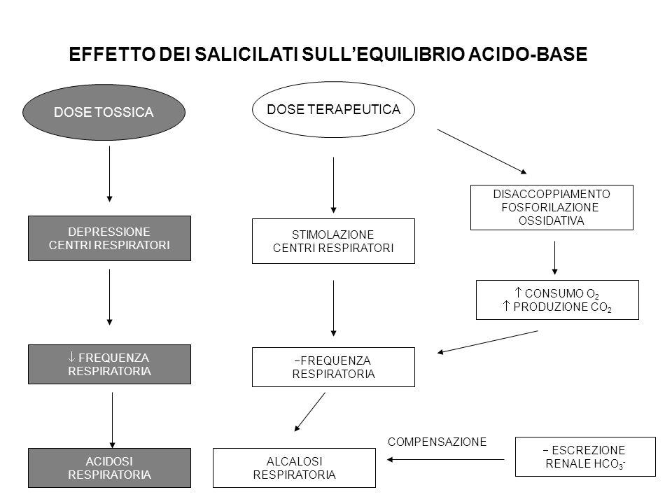 EFFETTO DEI SALICILATI SULLEQUILIBRIO ACIDO-BASE DOSE TERAPEUTICA DISACCOPPIAMENTO FOSFORILAZIONE OSSIDATIVA CONSUMO O 2 PRODUZIONE CO 2 FREQUENZA RES