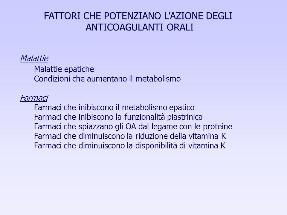 FATTORI CHE POTENZIANO LAZIONE DEGLI ANTICOAGULANTI ORALI Malattie Malattie epatiche Condizioni che aumentano il metabolismo Farmaci Farmaci che inibi