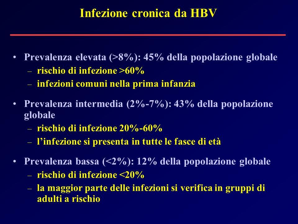 Prevalenza elevata (>8%): 45% della popolazione globale – rischio di infezione >60% – infezioni comuni nella prima infanzia Prevalenza intermedia (2%-