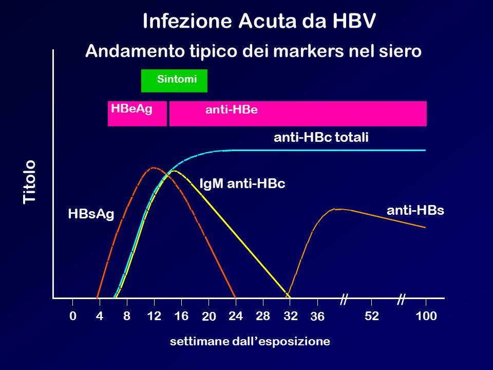 Infezione Acuta da HBV Andamento tipico dei markers nel siero