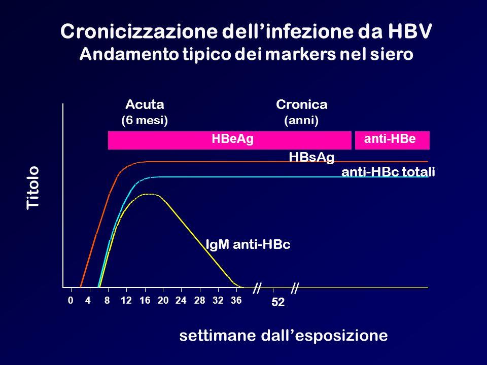 Cronicizzazione dellinfezione da HBV Andamento tipico dei markers nel siero