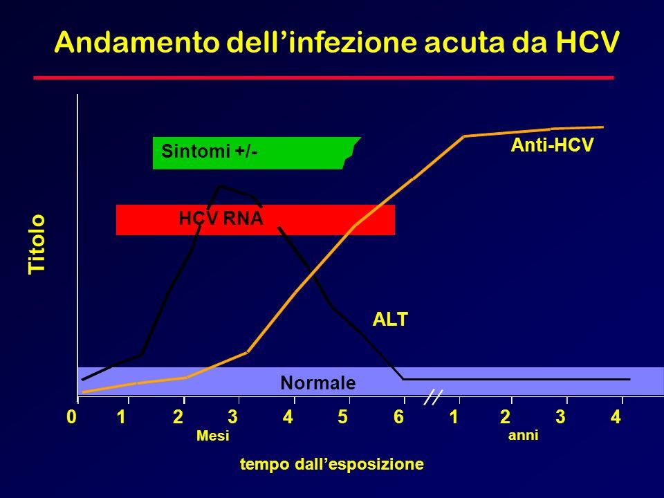 Andamento dellinfezione acuta da HCV HCV RNA Sintomi +/- tempo dallesposizione Titolo Anti-HCV ALT Normale 012345 61234 anni Mesi