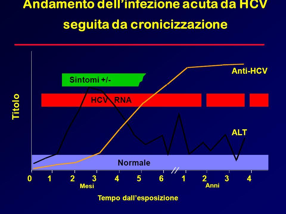 Anti-HCV Sintomi +/- Tempo dallesposizione Titolo ALT Normale 012345 61234 Anni Mesi HCV RNA Andamento dellinfezione acuta da HCV seguita da cronicizz