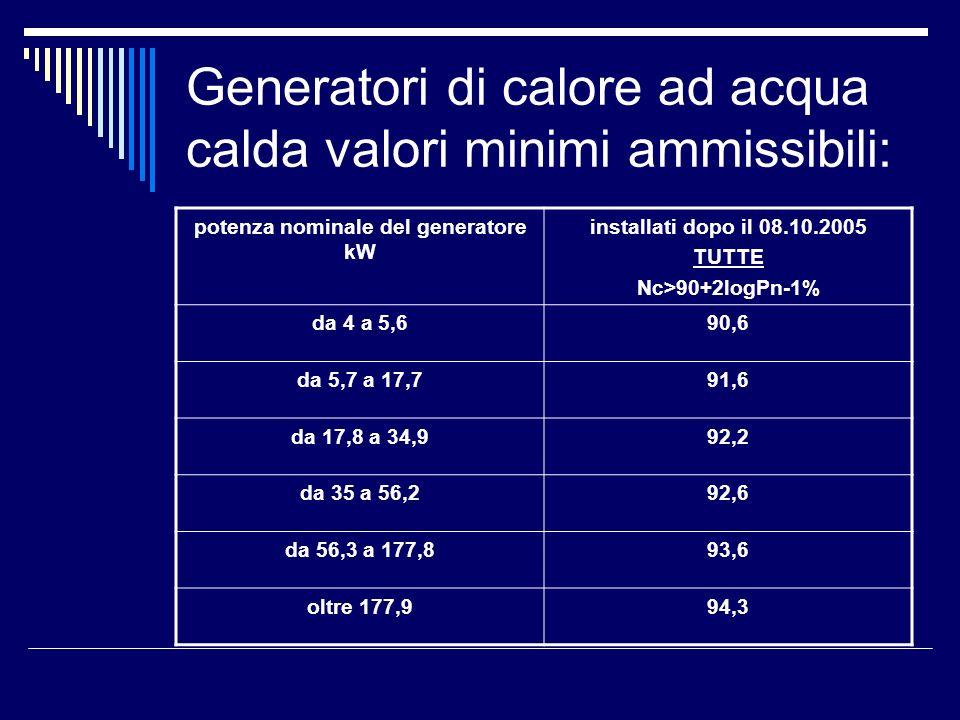 Generatori di calore ad acqua calda valori minimi ammissibili: potenza nominale del generatore kW installati dopo il 08.10.2005 TUTTE Nc>90+2logPn-1% da 4 a 5,690,6 da 5,7 a 17,791,6 da 17,8 a 34,992,2 da 35 a 56,292,6 da 56,3 a 177,893,6 oltre 177,994,3