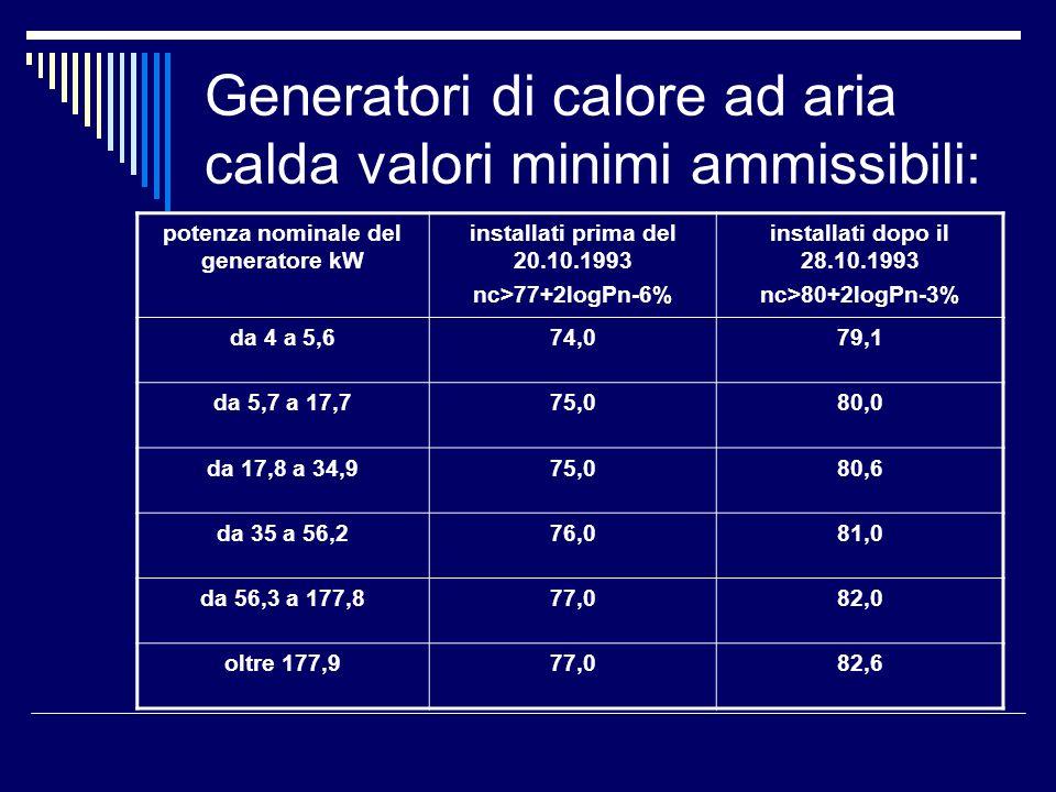 Generatori di calore ad aria calda valori minimi ammissibili: potenza nominale del generatore kW installati prima del 20.10.1993 nc>77+2logPn-6% installati dopo il 28.10.1993 nc>80+2logPn-3% da 4 a 5,674,079,1 da 5,7 a 17,775,080,0 da 17,8 a 34,975,080,6 da 35 a 56,276,081,0 da 56,3 a 177,877,082,0 oltre 177,977,082,6