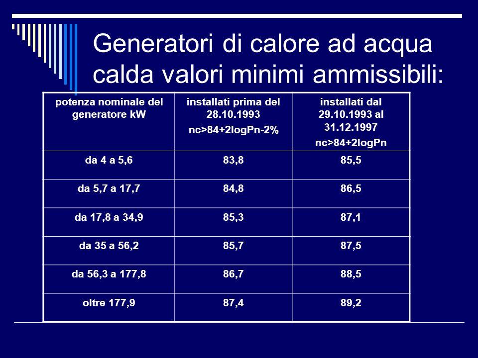 Generatori di calore ad acqua calda valori minimi ammissibili: potenza nominale del generatore kW installati dal 01.01.1998 al 08.10.2005 caldaie standard nc>84+2logPn installati dal 01.01.1998 al 08.10.2005 caldaie bassa temperatura Nc>87,5+1,5logPn installati dal 01.01.1998 al 08.10.2005 caldaia condensazione Nc>91+1logPn da 4 a 5,685,588,691,7 da 5,7 a 17,786,589,492,2 da 17,8 a 34,987,189,892,5 da 35 a 56,287,590,192,7 da 56,3 a 177,888,590,993,2 oltre 177,989,291,493,6