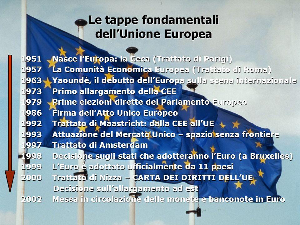 Le tappe fondamentali dellUnione Europea 1951 Nasce lEuropa: la Ceca (Trattato di Parigi) 1957 La Comunità Economica Europea (Trattato di Roma) 1963 Y
