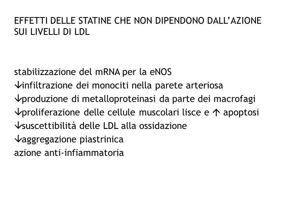 EFFETTI DELLE STATINE CHE NON DIPENDONO DALLAZIONE SUI LIVELLI DI LDL stabilizzazione del mRNA per la eNOS infiltrazione dei monociti nella parete art
