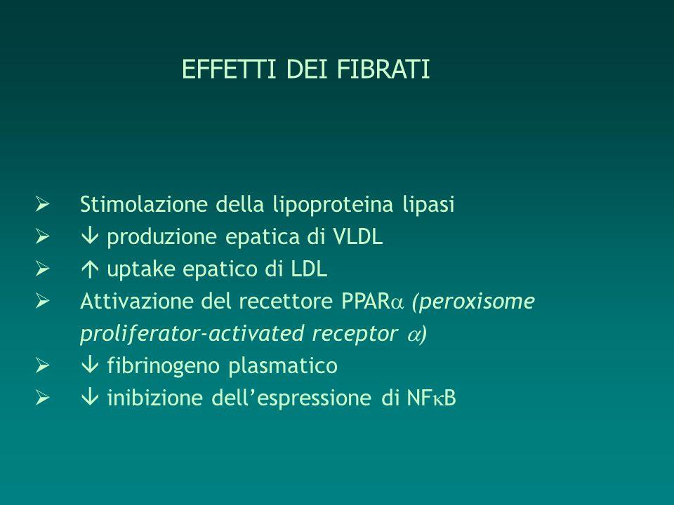 EFFETTI DEI FIBRATI Stimolazione della lipoproteina lipasi produzione epatica di VLDL uptake epatico di LDL Attivazione del recettore PPAR (peroxisome