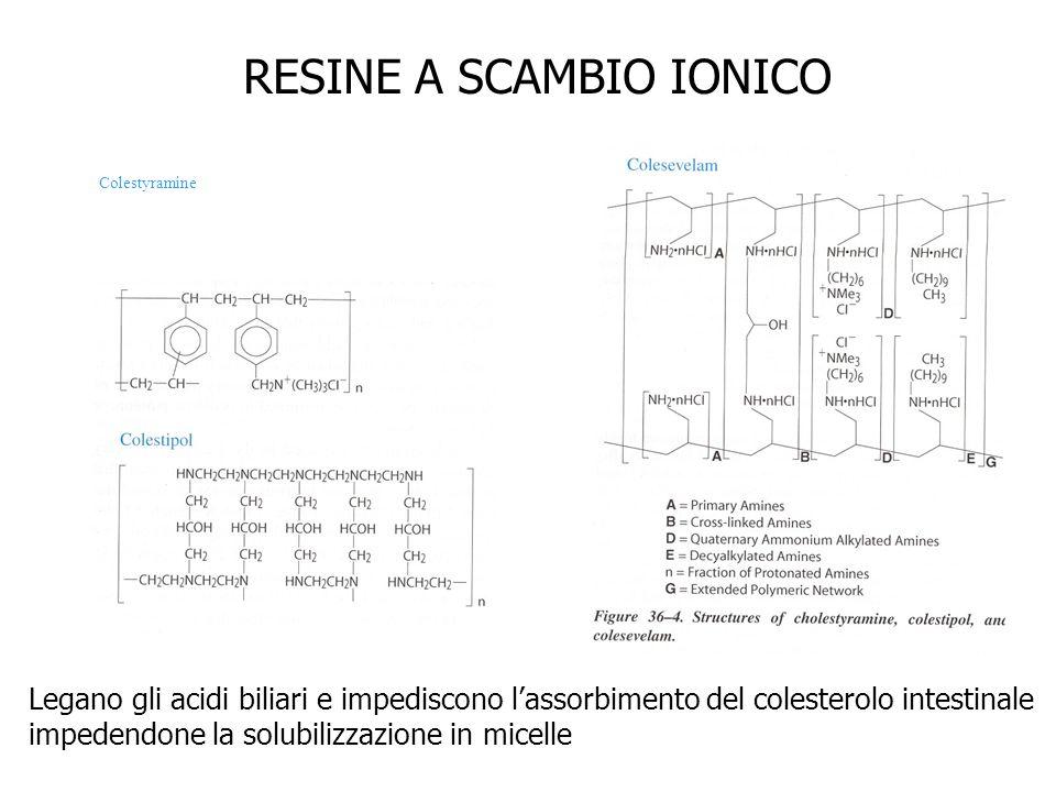 Colestyramine RESINE A SCAMBIO IONICO Legano gli acidi biliari e impediscono lassorbimento del colesterolo intestinale impedendone la solubilizzazione
