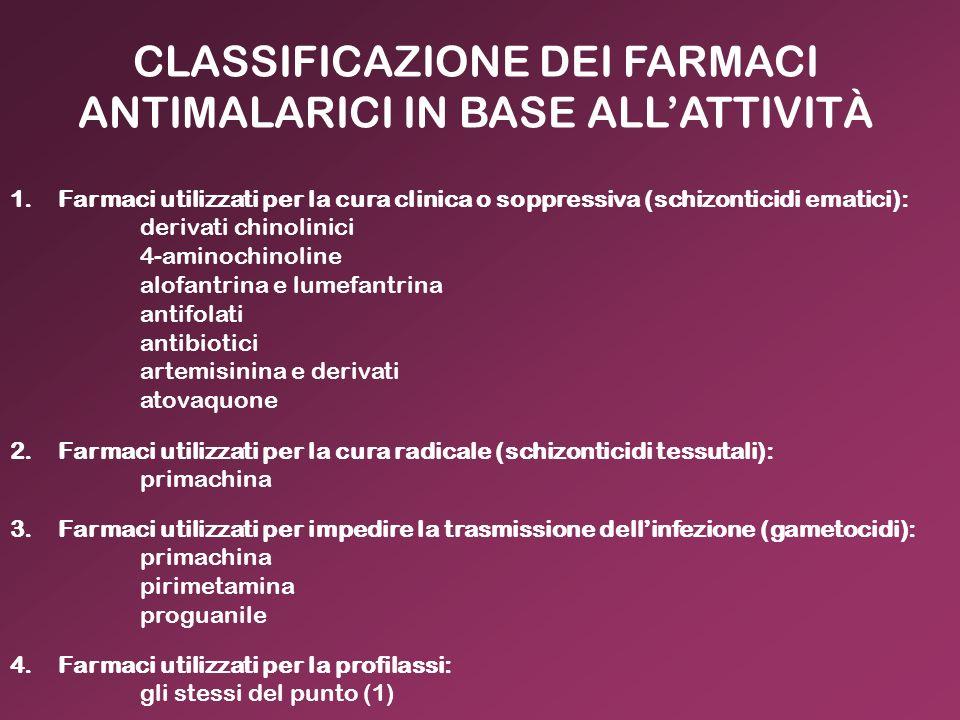 CLASSIFICAZIONE DEI FARMACI ANTIMALARICI IN BASE ALLATTIVITÀ 1.Farmaci utilizzati per la cura clinica o soppressiva (schizonticidi ematici): derivati