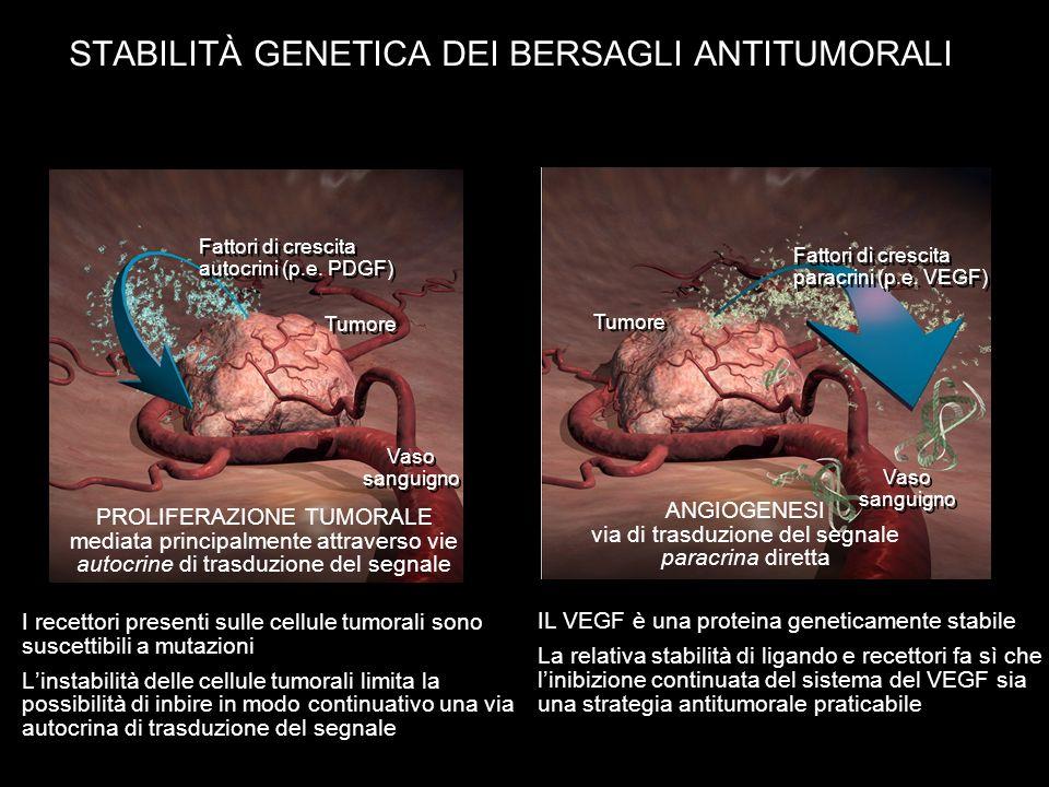 I recettori presenti sulle cellule tumorali sono suscettibili a mutazioni Linstabilità delle cellule tumorali limita la possibilità di inbire in modo