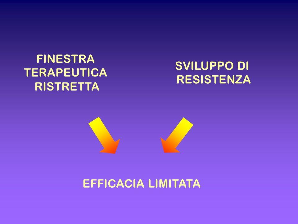 EFFICACIA LIMITATA FINESTRA TERAPEUTICA RISTRETTA SVILUPPO DI RESISTENZA