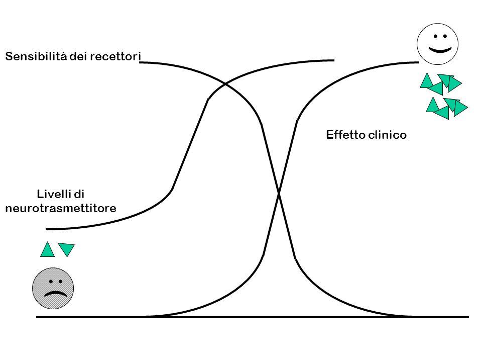 ) :) : ( : Sensibilità dei recettori Livelli di neurotrasmettitore Effetto clinico