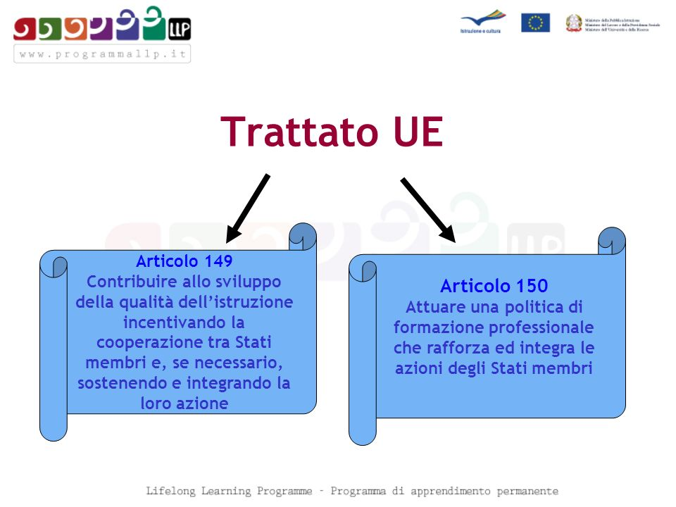 Trattato UE Articolo 149 Contribuire allo sviluppo della qualità dellistruzione incentivando la cooperazione tra Stati membri e, se necessario, sostenendo e integrando la loro azione Articolo 150 Attuare una politica di formazione professionale che rafforza ed integra le azioni degli Stati membri