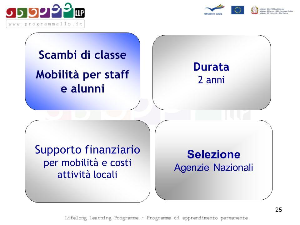25 Scambi di classe Mobilità per staff e alunni Durata 2 anni Supporto finanziario per mobilità e costi attività locali Selezione Agenzie Nazionali